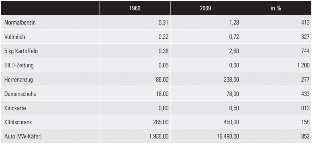 Kaufkraftentwicklung-täglicher-Bedarf-1024x472